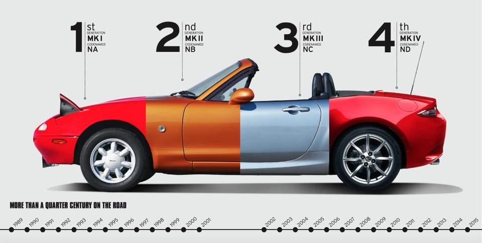 The Mazda Miata MX-5 Evolution 1989-2019 | Mazda Miata MX ...